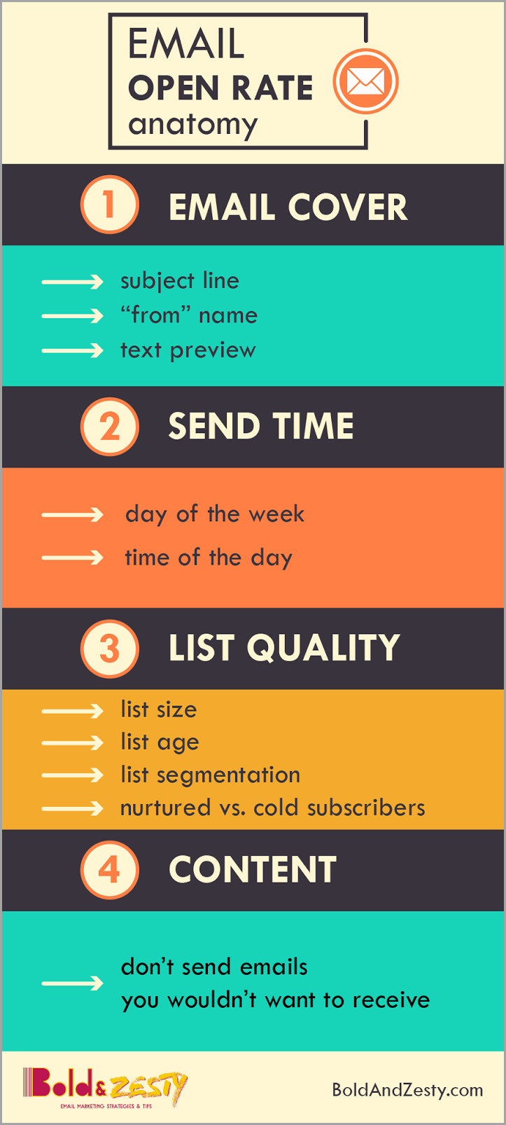 email open rate anatomy for email marketing manager