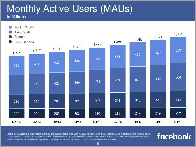 monthly active users for facebook marketing mistakes