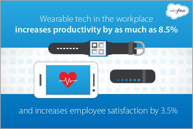 wearable technology for online marketing trends