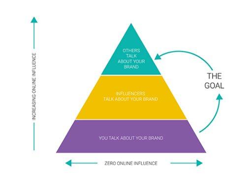 Infuencer marketing goals