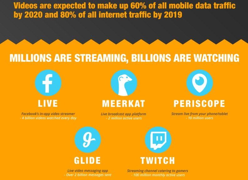 Periscope social media facts 2016