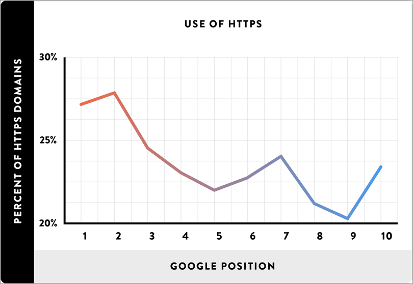 Use of HTTPS for SEO on your blog