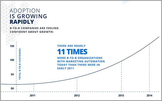 marketing automation increase for marketing automation hacks