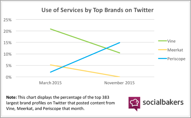 According to Socialbakers for Periscope brand