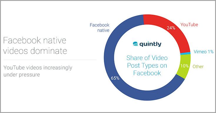 Videos in Facebook