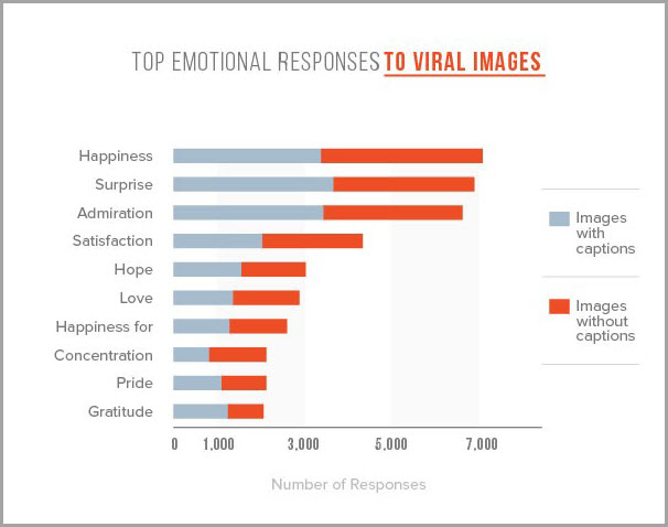 Top emotional responses for emotional drivers