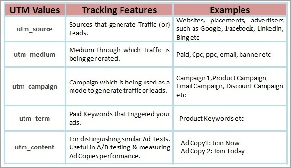 UTM parameters for content marketing metrics
