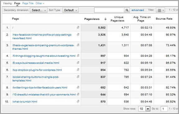 bounce rates for content marketing metrics