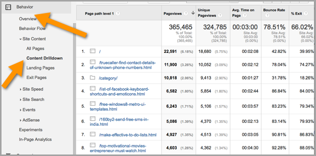 changes to time on page for content marketing metrics