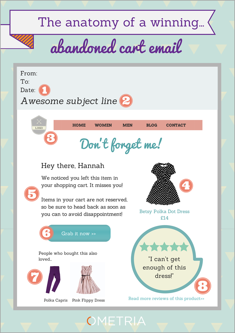 email reminders for cart abandonment rate