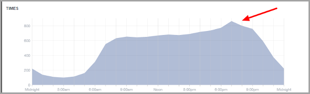 facebook insights timing for maximize social media shares