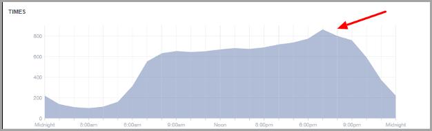 facebook insights timing for maximize social media shares
