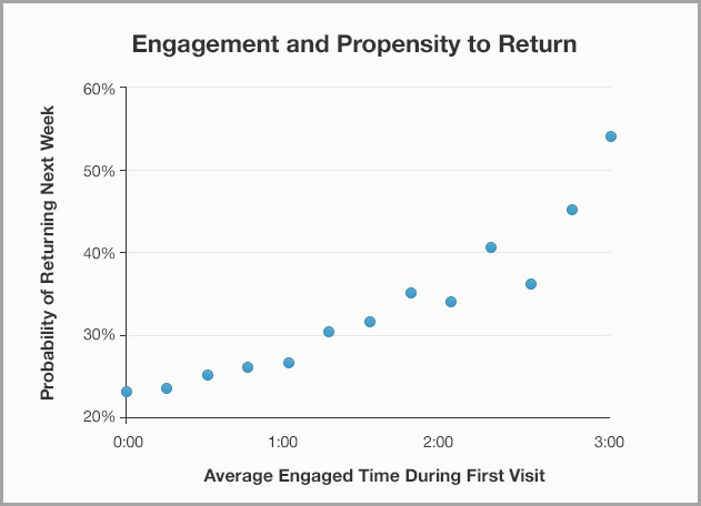 percent of returning visitors for content marketing metrics