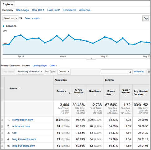 lead generation for content marketing metrics
