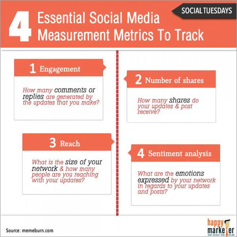 social media metrics for content marketing metrics