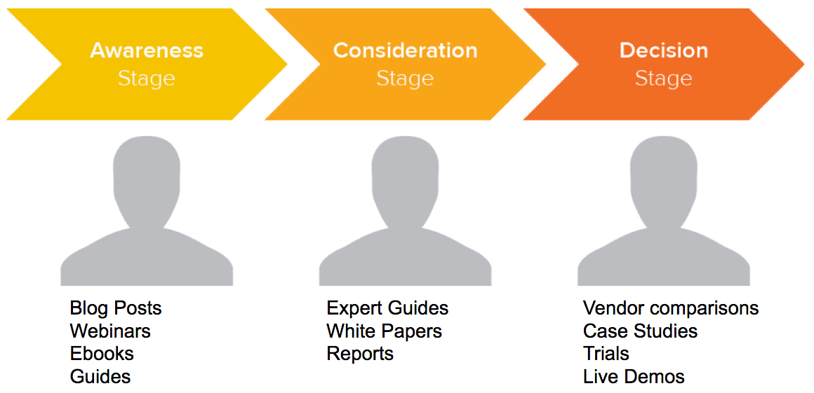 Hubspot content for the 3 stage buyers journey