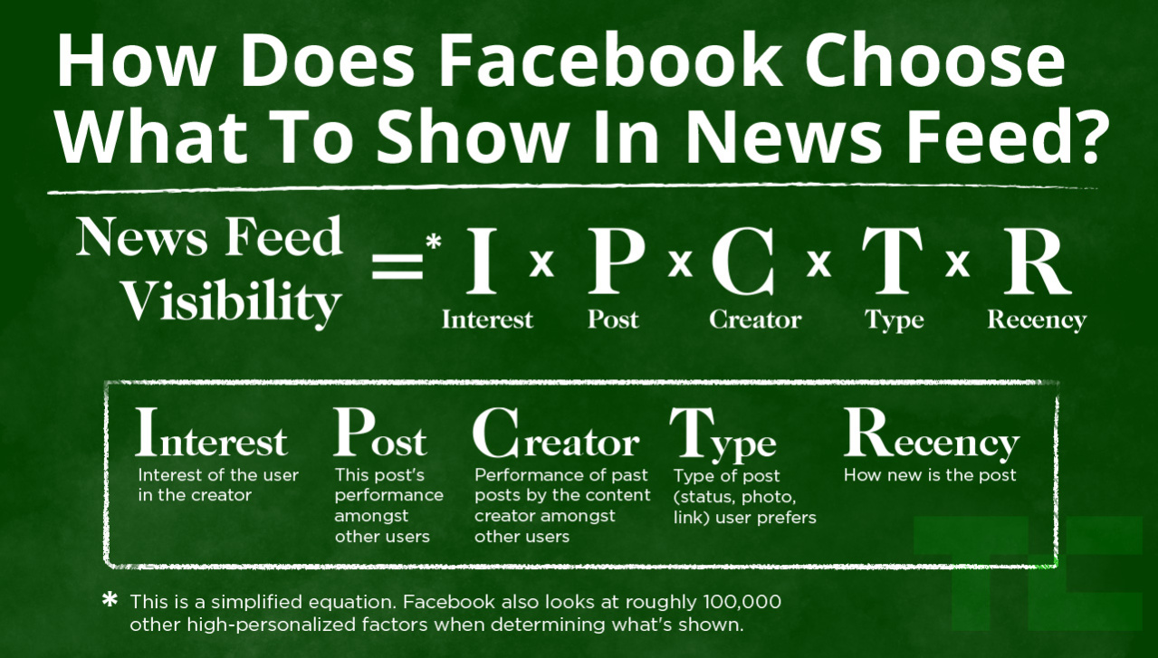 facebook-news-feed-edgerank-algorithm-300x171-jpg
