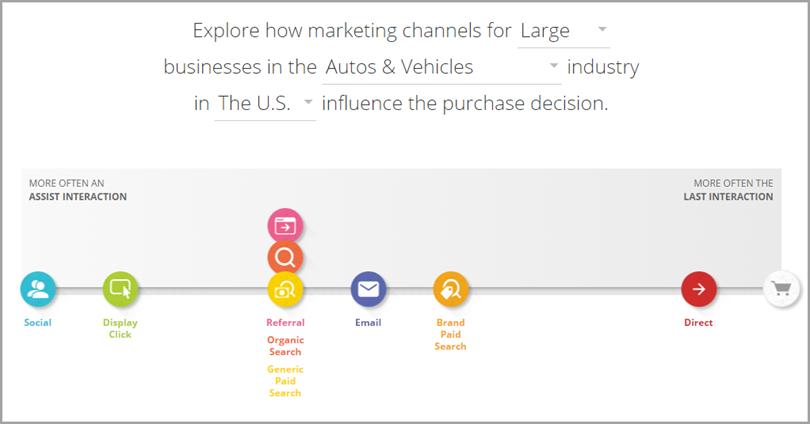 social media attribution fo better digital marketer