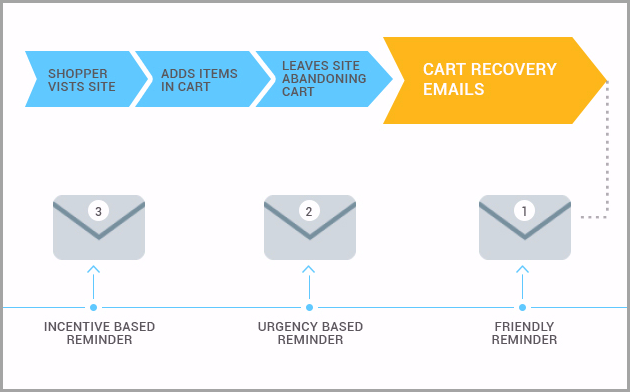 Cart abandonment nurture sequence for an online fashion store
