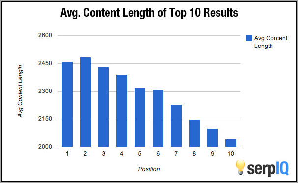average content length of top 10 results for long form content
