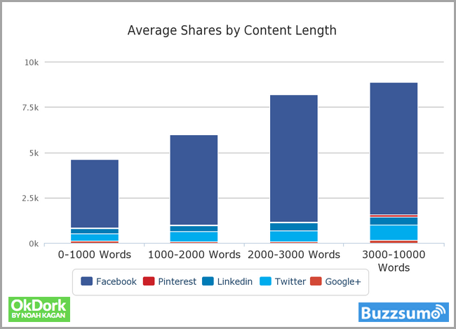 content rich pages get more likes for long form content