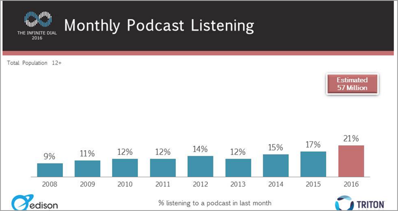 monthly podcast listening for podcasting