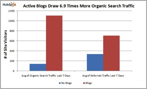 writing long articles for long form content