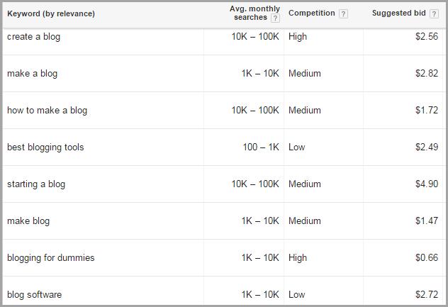 google-keyword-plannerfor-free-blogging-tools
