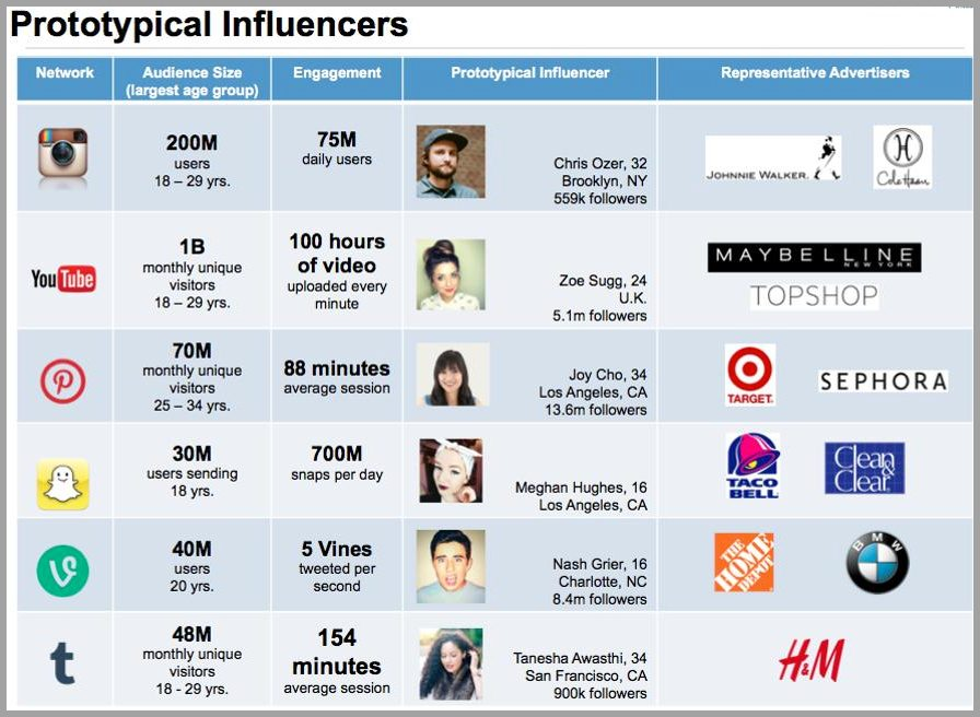 forbes-and-influencer