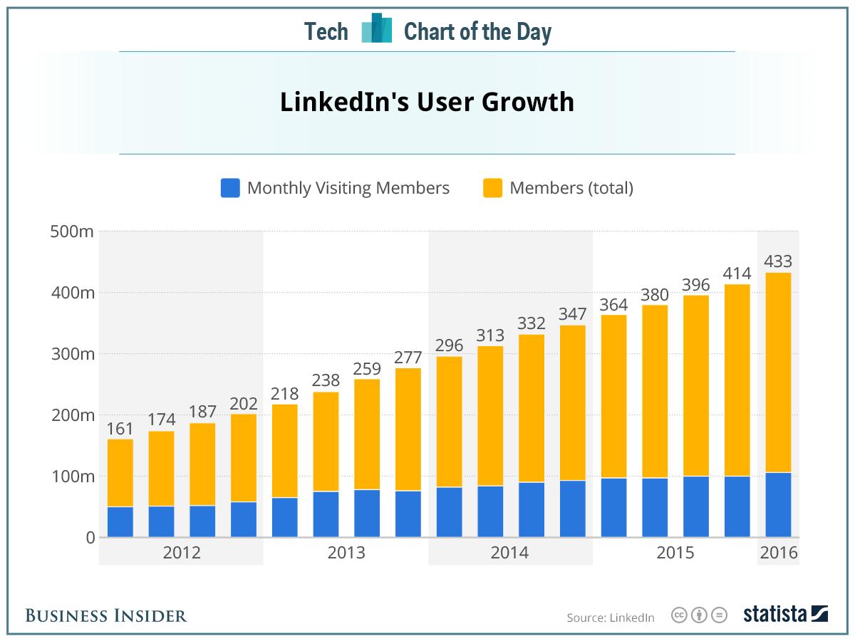 linkedin-growth-2016