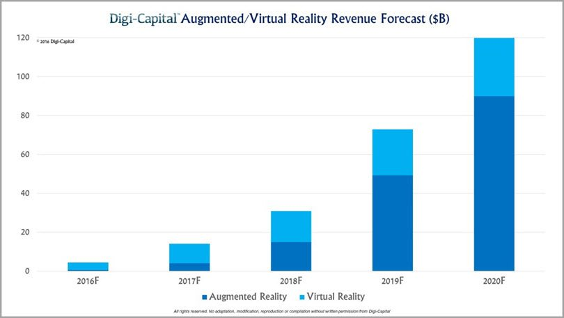 virtual-augmented-reality-advertising-for-future-of-mobile-marketing