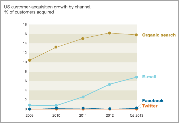 email-acquires-more-customers-than-social-media