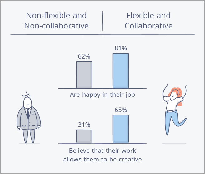 flexibility-for-habits-of-creative-people