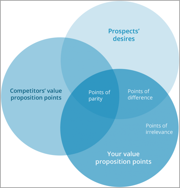 Craft A Killer, Clear Value Proposition forr websites 2conversion rate