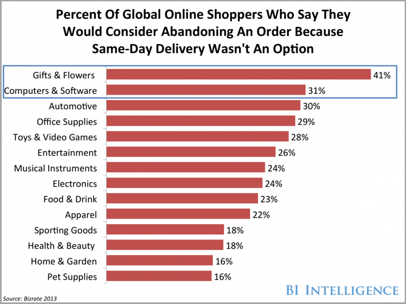 uberization-of-deliveries-for-ecommerce-trends